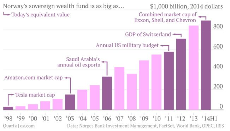 The incredible rise in wealth
