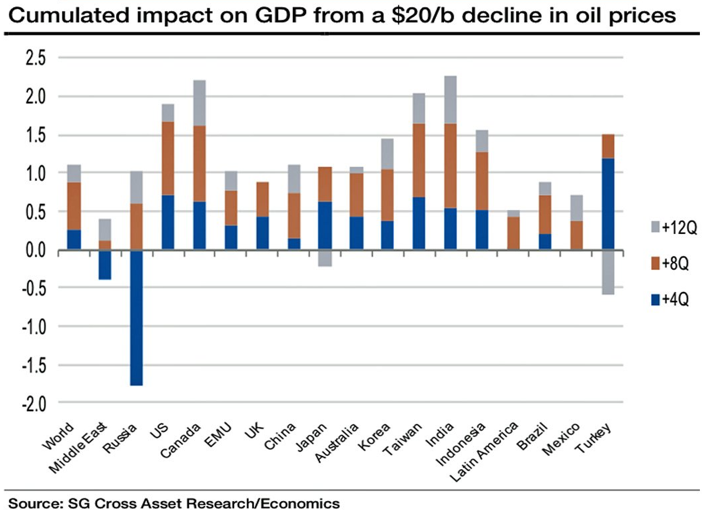 impact oil price decline