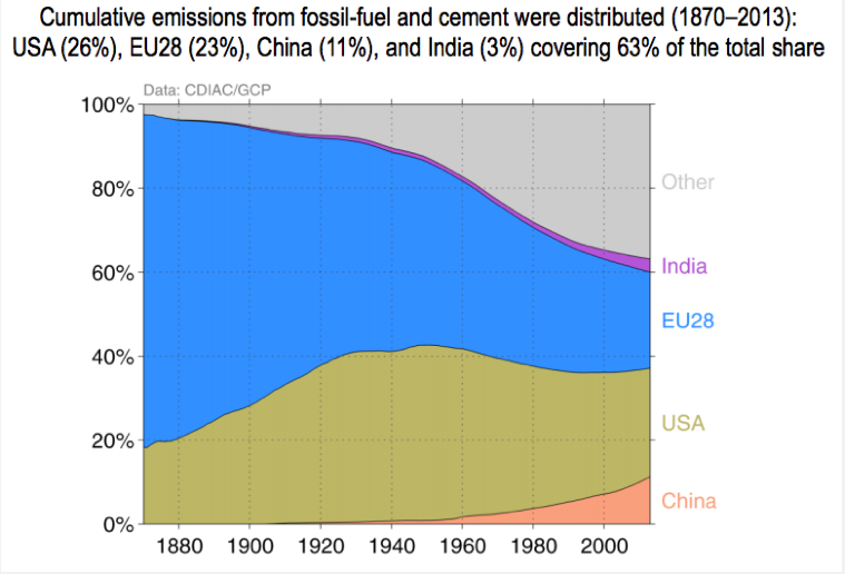 History of emissions