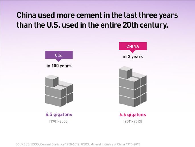 Chinese cement consumption