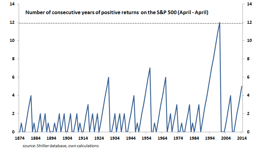 Consecutive stock gains